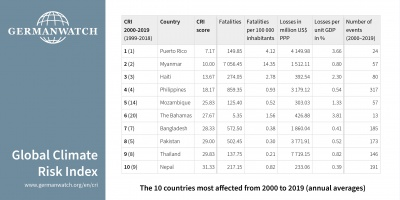 10 countries most affected from 2000 to 2019