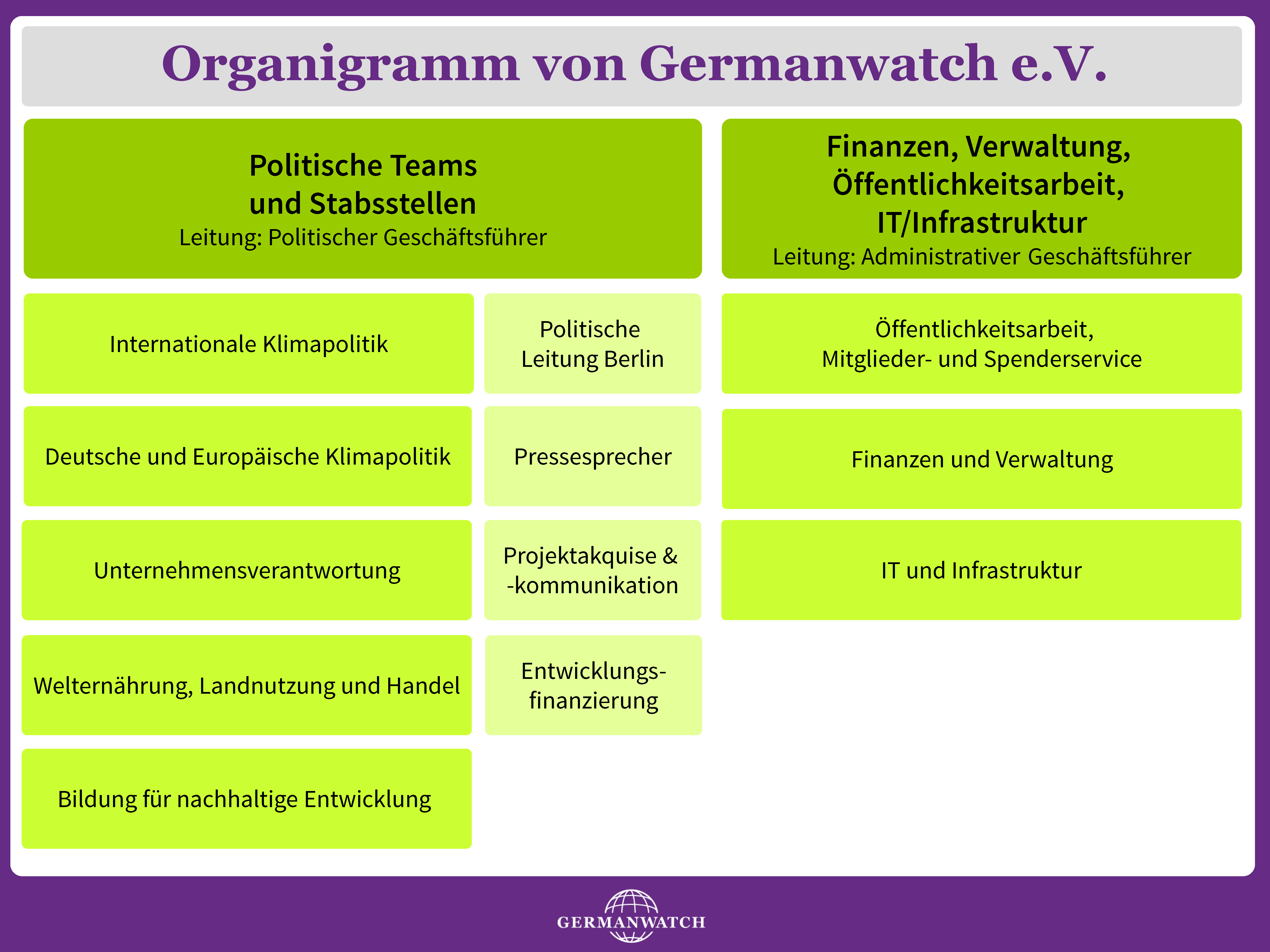 Organigramm von Germanwatch