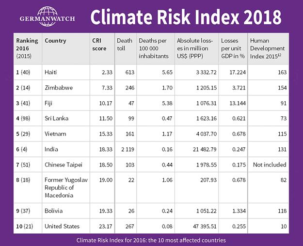 Global Climate Risk Index 2018 | Germanwatch e.V.