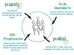 YoupaN: Gemeinsam ein Projekt machen!