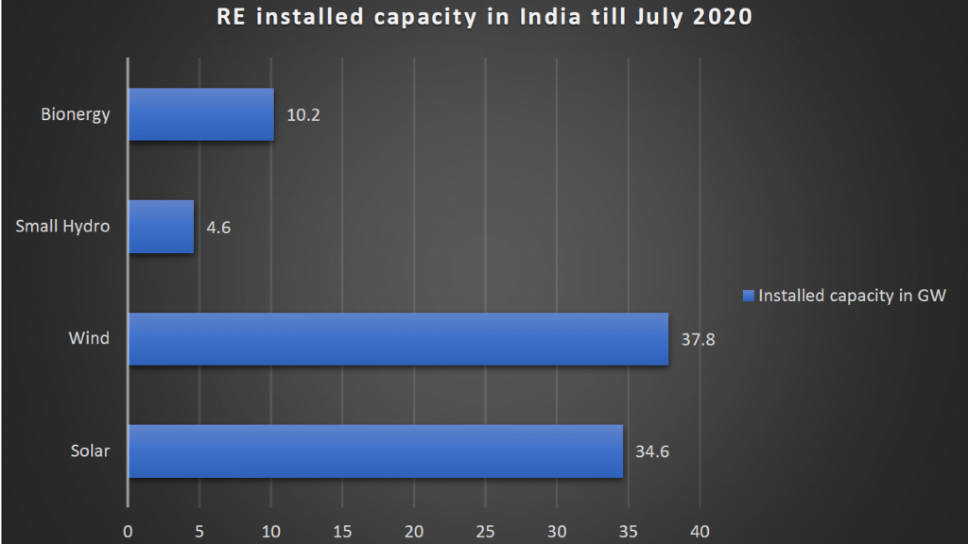 Figure 1: RE installed capacity in India till July 2020(Source: Vasudha Power Sector Analysis)