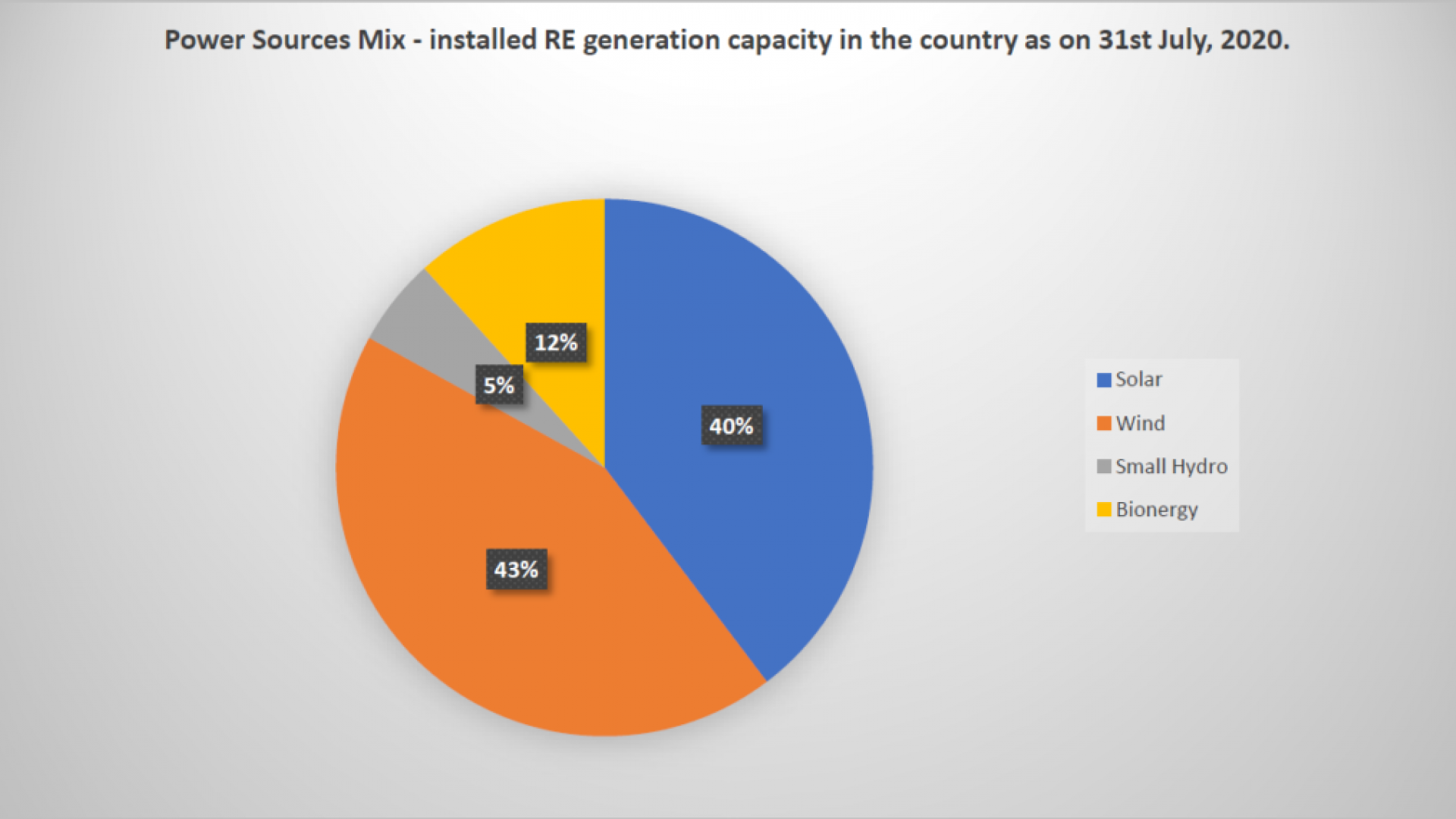Figure 2: Power Sources Mix in the installed RE generation capacity as on 31st July 2020<br /> (Source: Vasudha Power Sector Analysis)