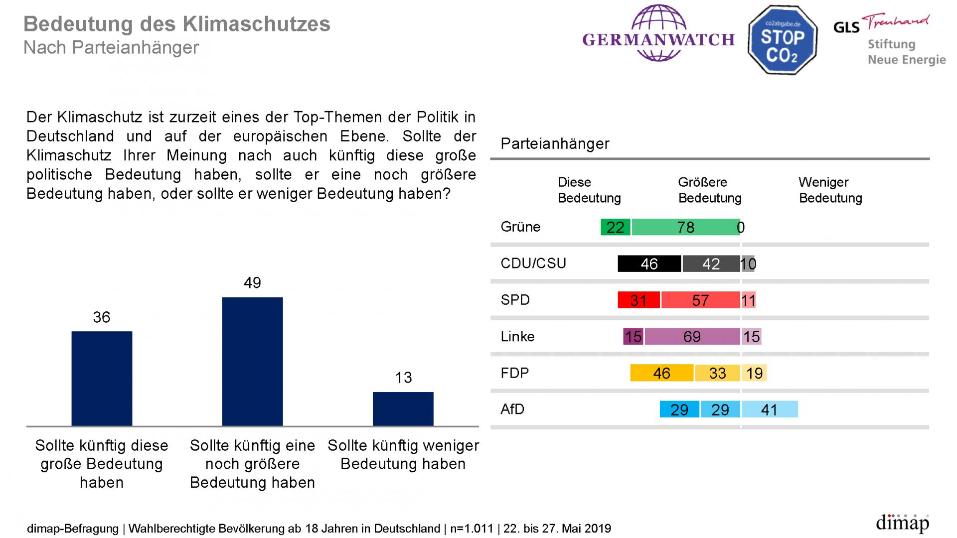 """""""Meinungen zum Klimaschutz"""" - Repräsentative dimap-Umfrage (22. bis 27. Mai 2019) im Auftrag von Germanwatch, Stiftung Neue Energie und CO2 Abgabe e.V., Ergebnisgrafik 4 von 14"""