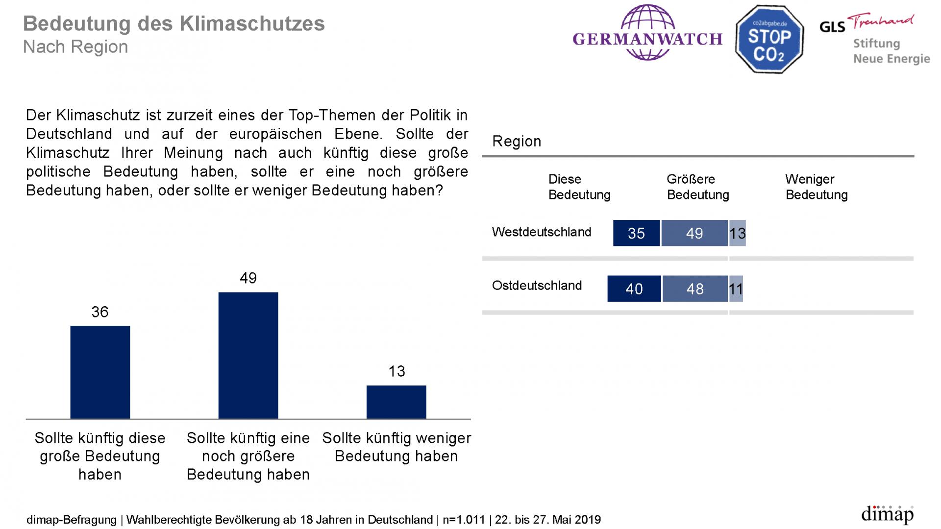 """""""Meinungen zum Klimaschutz"""" - Repräsentative dimap-Umfrage (22. bis 27. Mai 2019) im Auftrag von Germanwatch, Stiftung Neue Energie und CO2 Abgabe e.V., Ergebnisgrafik 5 von 14"""