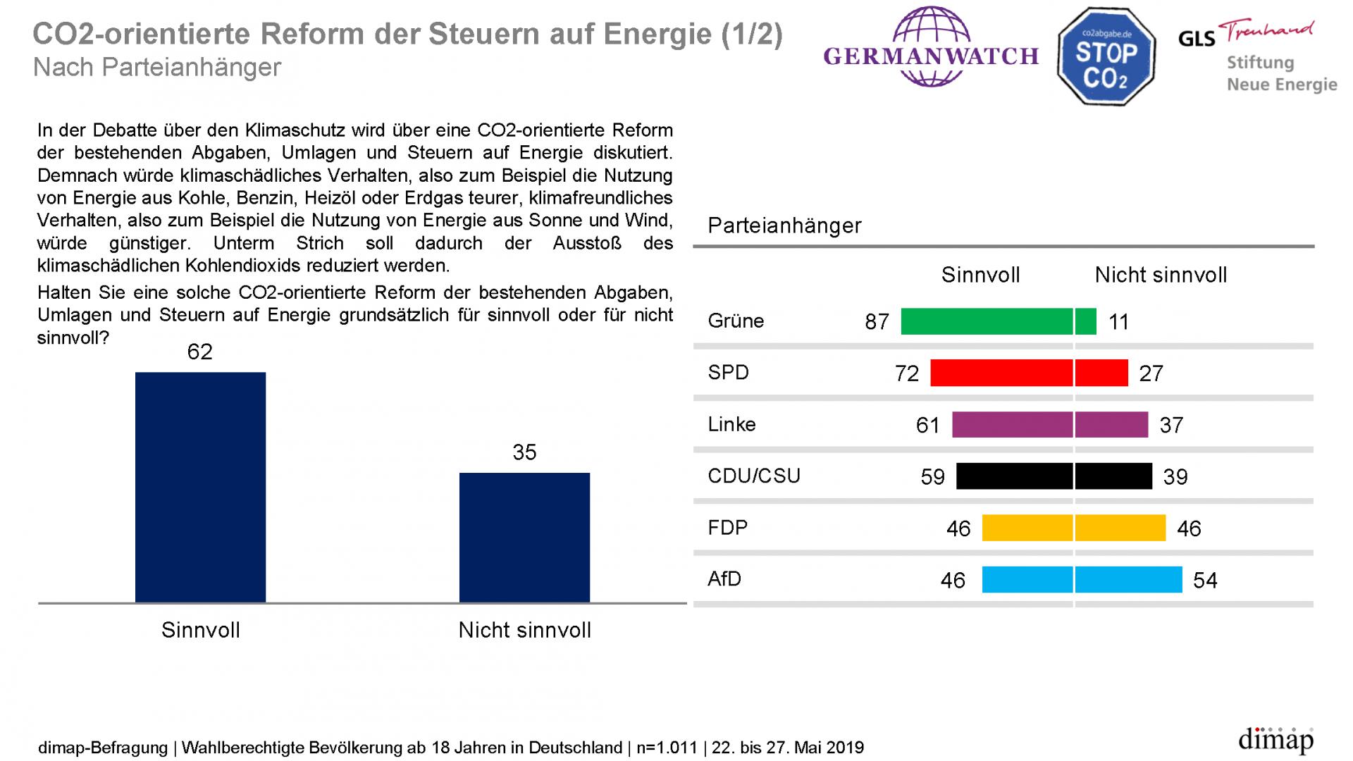 """""""Meinungen zum Klimaschutz"""" - Repräsentative dimap-Umfrage (22. bis 27. Mai 2019) im Auftrag von Germanwatch, Stiftung Neue Energie und CO2 Abgabe e.V., Ergebnisgrafik 9 von 14"""