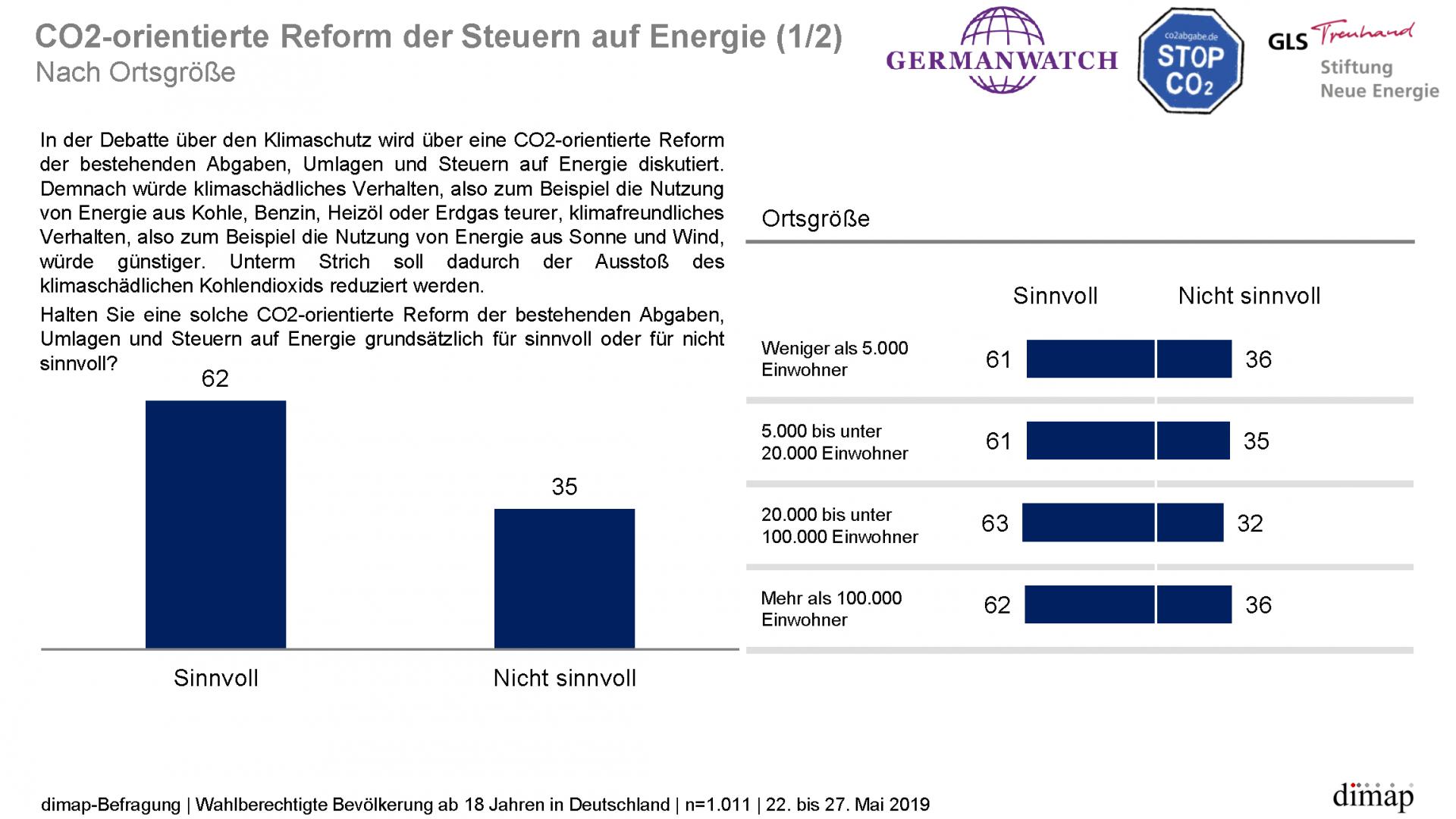 """""""Meinungen zum Klimaschutz"""" - Repräsentative dimap-Umfrage (22. bis 27. Mai 2019) im Auftrag von Germanwatch, Stiftung Neue Energie und CO2 Abgabe e.V., Ergebnisgrafik 12 von 14"""