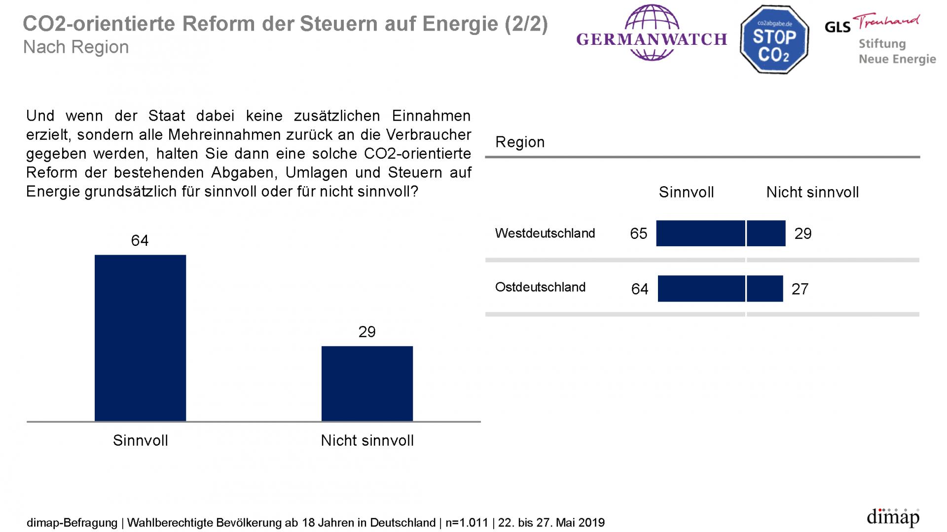 """""""Meinungen zum Klimaschutz"""" - Repräsentative dimap-Umfrage (22. bis 27. Mai 2019) im Auftrag von Germanwatch, Stiftung Neue Energie und CO2 Abgabe e.V., Ergebnisgrafik 14 von 14"""