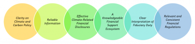 Foundation Elements of Sustainable Finance