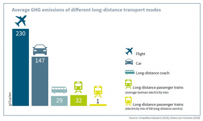 Average GHG emissions of different long-distance transport modes