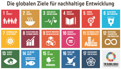 Weitblick-Bild 2/15: Sustainable Development Goals